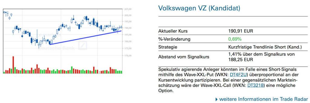 Volkswagen VZ (Kandidat): Spekulativ agierende Anleger könnten im Falle eines Short-Signals mithilfe des Wave-XXL-Put (WKN: DT4F2U) überproportional an der Kursentwicklung partizipieren. Bei einer gegensätzlichen Markteinschätzung wäre der Wave-XXL-Call (WKN: DT3218) eine mögliche Option., © Quelle: www.trade-radar.de (22.05.2014)
