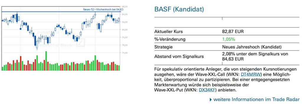 BASF (Kandidat: )Für spekulativ orientierte Anleger, die von steigenden Kursnotierungen ausgehen, wäre der Wave-XXL-Call (WKN: DT4MRW) eine Möglichkeit, überproportional zu partizipieren. Bei einer entgegengesetzten Markterwartung würde sich beispielsweise der Wave-XXL-Put (WKN: DX34KF) anbieten., © Quelle: www.trade-radar.de (22.05.2014)