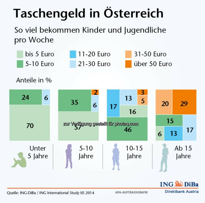 Taschengeld-Report der ING-DiBa - So viel bekommen Kinder und Jugendliche pro Woche in Österreich (Grafik: ING-DiBa)