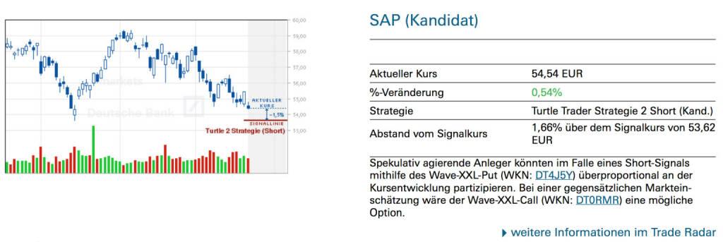 SAP (Kandidat): Spekulativ agierende Anleger könnten im Falle eines Short-Signals mithilfe des Wave-XXL-Put (WKN: DT4J5Y) überproportional an der Kursentwicklung partizipieren. Bei einer gegensätzlichen Markteinschätzung wäre der Wave-XXL-Call (WKN: DT0RMR) eine mögliche Option., © Quelle: www.trade-radar.de (23.05.2014)
