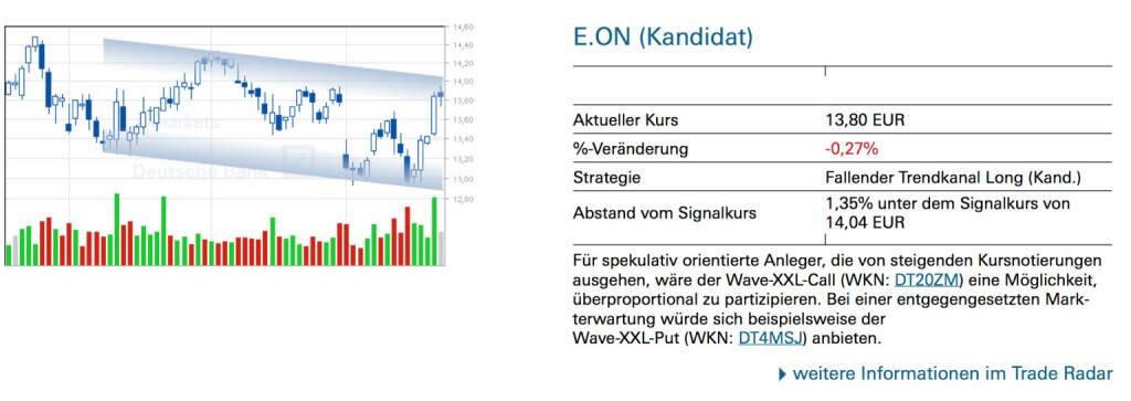 E.ON (Kandidat): Für spekulativ orientierte Anleger, die von steigenden Kursnotierungen ausgehen, wäre der Wave-XXL-Call (WKN: DT20ZM) eine Möglichkeit, überproportional zu partizipieren. Bei einer entgegengesetzten Markterwartung würde sich beispielsweise der Wave-XXL-Put (WKN: DT4MSJ) anbieten., © Quelle: www.trade-radar.de (23.05.2014)