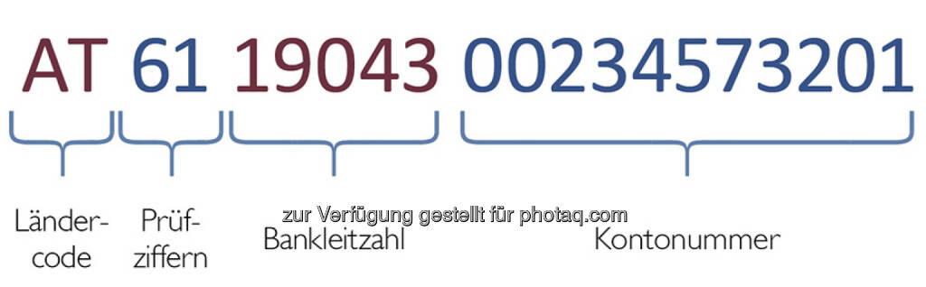 Aufbau IBAN, © OeNB (25.05.2014)
