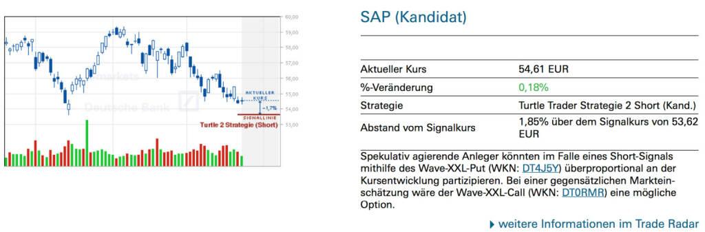 SAP (Kandidat): Spekulativ agierende Anleger könnten im Falle eines Short-Signals mithilfe des Wave-XXL-Put (WKN: DT4J5Y) überproportional an der Kursentwicklung partizipieren. Bei einer gegensätzlichen Markteinschätzung wäre der Wave-XXL-Call (WKN: DT0RMR) eine mögliche Option., © Quelle: www.trade-radar.de (26.05.2014)