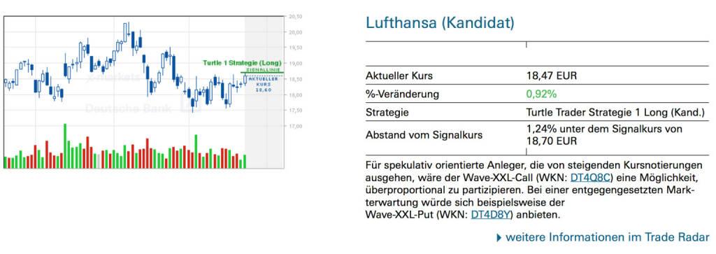 Lufthansa (Kandidat):Für spekulativ orientierte Anleger, die von steigenden Kursnotierungen ausgehen, wäre der Wave-XXL-Call (WKN: DT4Q8C) eine Möglichkeit, überproportional zu partizipieren. Bei einer entgegengesetzten Markterwartung würde sich beispielsweise der Wave-XXL-Put (WKN: DT4D8Y) anbieten., © Quelle: www.trade-radar.de (26.05.2014)