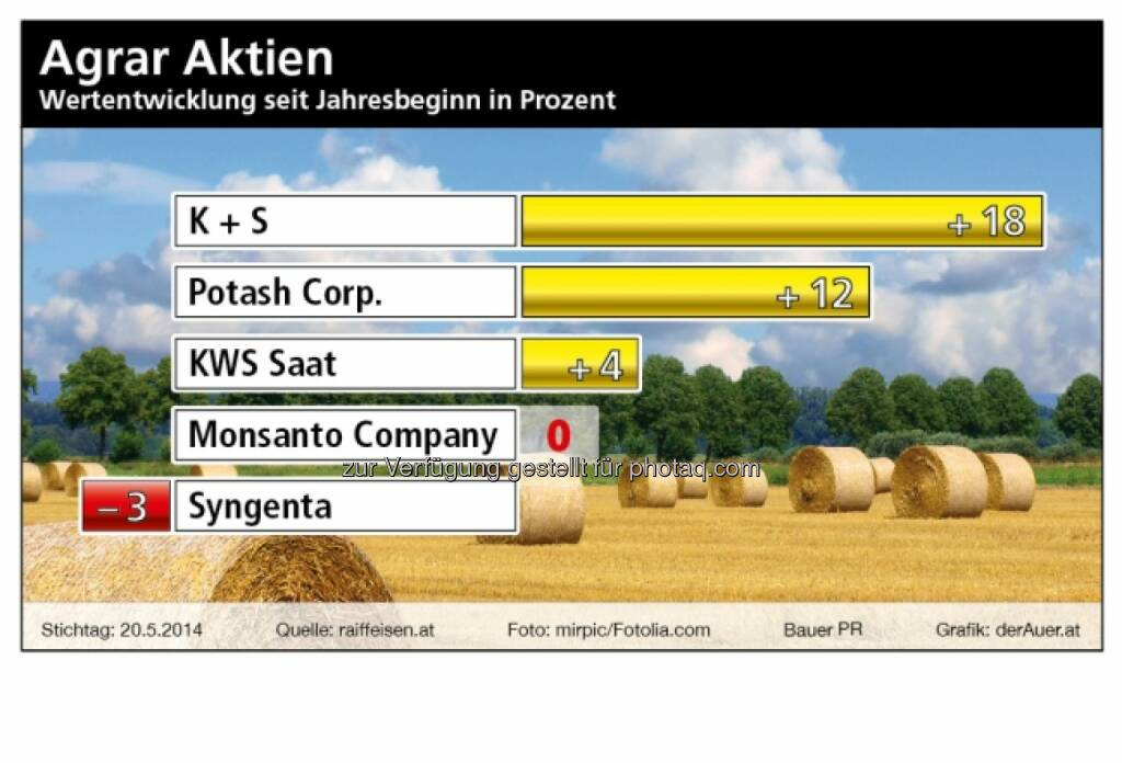Agrar Aktien ytd 2014: K+S, Potash, KWS, Monsanto, Syngenta (derauer.at) (26.05.2014)
