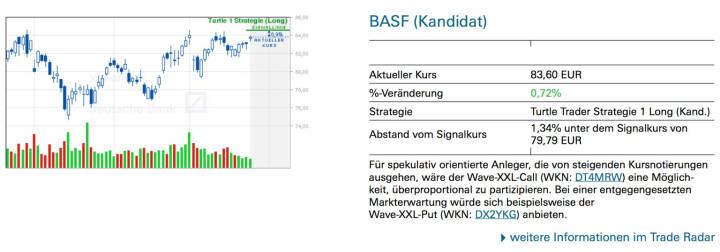 BASF (Kandidat): Für spekulativ orientierte Anleger, die von steigenden Kursnotierungen ausgehen, wäre der Wave-XXL-Call (WKN: DT4MRW) eine Möglichkeit, überproportional zu partizipieren. Bei einer entgegengesetzten Markterwartung würde sich beispielsweise der Wave-XXL-Put (WKN: DX2YKG) anbieten.