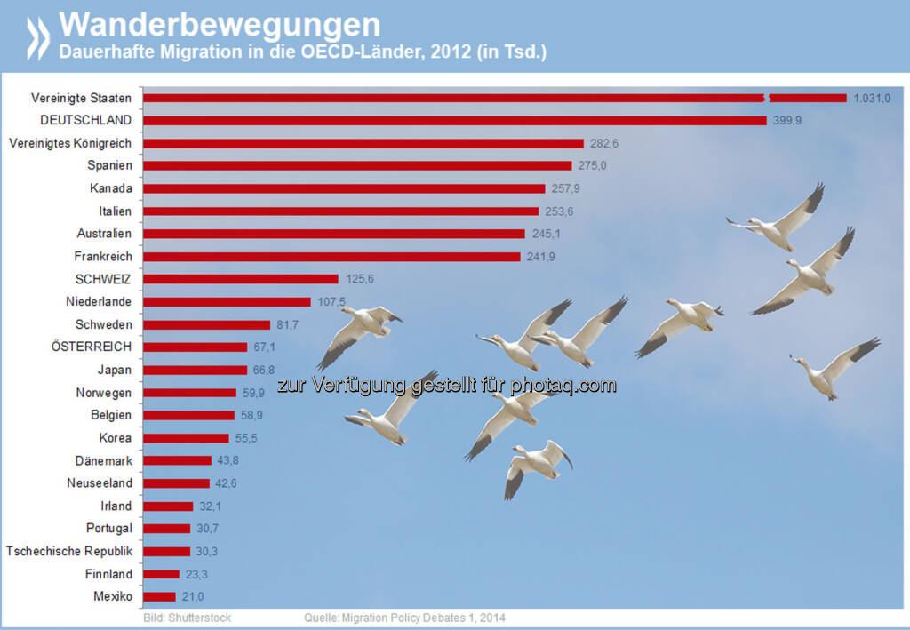 Nach Norden ziehen: 400.000 Menschen wanderten 2012 nach Deutschland ein. Damit ist das Land in Europa zurzeit das beliebteste Zuwanderungsziel. OECD-weit haben nur die USA mehr dauerhafte Migranten.  Mehr Infos zum Thema unter: http://bit.ly/1kEdwEi , © OECD (27.05.2014)