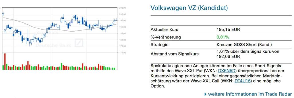 Volkswagen VZ (Kandidat): Spekulativ agierende Anleger könnten im Falle eines Short-Signals mithilfe des Wave-XXL-Put (WKN: DX6N5D) überproportional an der Kursentwicklung partizipieren. Bei einer gegensätzlichen Markteinschätzung wäre der Wave-XXL-Call (WKN: DT4U16) eine mögliche Option., © Quelle: www.trade-radar.de (28.05.2014)