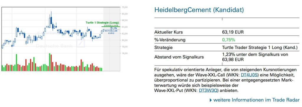 HeidelbergCement (Kandidat): Für spekulativ orientierte Anleger, die von steigenden Kursnotierungen ausgehen, wäre der Wave-XXL-Call (WKN: DT4U0S) eine Möglichkeit, überproportional zu partizipieren. Bei einer entgegengesetzten Markterwartung würde sich beispielsweise der Wave-XXL-Put (WKN: DT3W3Q) anbieten., © Quelle: www.trade-radar.de (28.05.2014)