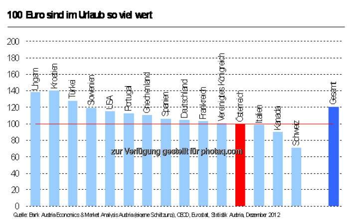 Wieviel der Urlaubs-Euro im Winter 2012/13 wert ist (c) Bank Austria (Aussendung)