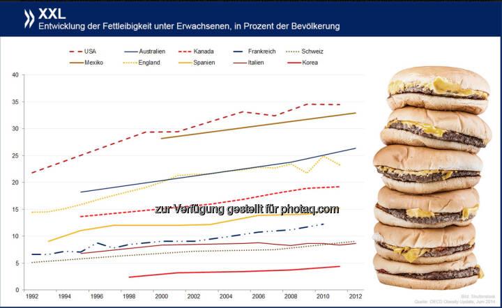 Wachsendes Problem: Von zwölf OECD-Ländern mit aktualisierten Daten hat Fettleibigkeit in den vergangenen fünf Jahren kaum irgendwo so stark zugenommen wie in der Schweiz. Insgesamt sind hier mit neun Prozent der Erwachsenen allerdings noch immer weit weniger Menschen adipös als im OECD-Schnitt.  Mehr Infos zum Thema findet Ihr unter: http://bit.ly/1wkgbbF