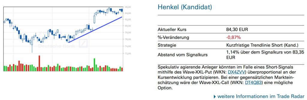 Henkel (Kandidat): Spekulativ agierende Anleger könnten im Falle eines Short-Signals mithilfe des Wave-XXL-Put (WKN: DX4ZVV) überproportional an der Kursentwicklung partizipieren. Bei einer gegensätzlichen Markteinschätzung wäre der Wave-XXL-Call (WKN: DT4Q83) eine mögliche Option., © Quelle: www.trade-radar.de (29.05.2014)