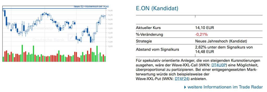 E.ON (Kandidat): Für spekulativ orientierte Anleger, die von steigenden Kursnotierungen ausgehen, wäre der Wave-XXL-Call (WKN: DT4U0P) eine Möglichkeit, überproportional zu partizipieren. Bei einer entgegengesetzten Markterwartung würde sich beispielsweise der Wave-XXL-Put (WKN: DT4F24) anbieten., © Quelle: www.trade-radar.de (29.05.2014)