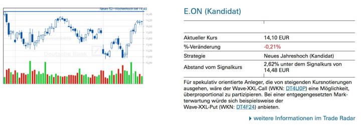 E.ON (Kandidat): Für spekulativ orientierte Anleger, die von steigenden Kursnotierungen ausgehen, wäre der Wave-XXL-Call (WKN: DT4U0P) eine Möglichkeit, überproportional zu partizipieren. Bei einer entgegengesetzten Markterwartung würde sich beispielsweise der Wave-XXL-Put (WKN: DT4F24) anbieten.