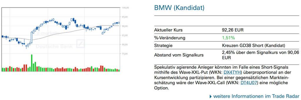 BMW (Kandidat): Spekulativ agierende Anleger könnten im Falle eines Short-Signals mithilfe des Wave-XXL-Put (WKN: DX4TYH) überproportional an der Kursentwicklung partizipieren. Bei einer gegensätzlichen Marktein- schätzung wäre der Wave-XXL-Call (WKN: DT4U07) eine mögliche Option., © Quelle: www.trade-radar.de (30.05.2014)