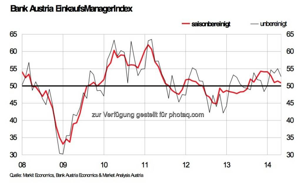 Bank Austria EinkaufsManagerIndex im Mai: Industriekonjunktur verliert weiter an Tempo, sinkt auf 10-Monats Tief, liegt jedoch weiterhin über 50 Punkte-Grenze und signalisiert damit Wachstum (Grafik: Bank Austria) (30.05.2014)