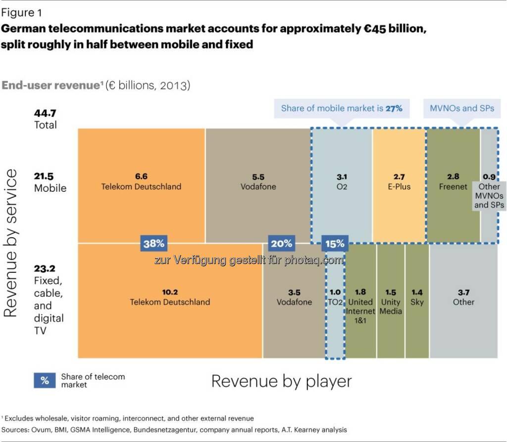 A.T. Kearney: Deutscher Telekommunikationsmarkt: Intensiver Wettbewerb trotz geplanter Fusion von O2 und E-Plus (30.05.2014)