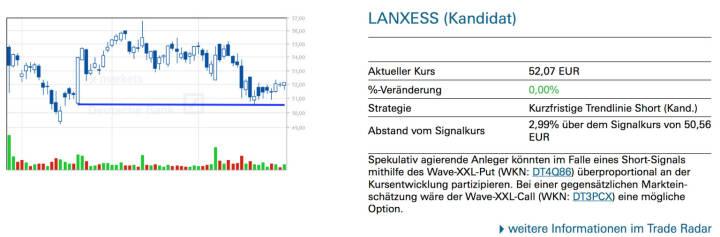 Lanxess (Kandidat): Spekulativ agierende Anleger könnten im Falle eines Short-Signals mithilfe des Wave-XXL-Put (WKN: DT4Q86) überproportional an der Kursentwicklung partizipieren. Bei einer gegensätzlichen Markteinschätzung wäre der Wave-XXL-Call (WKN: DT3PCX) eine mögliche Option.