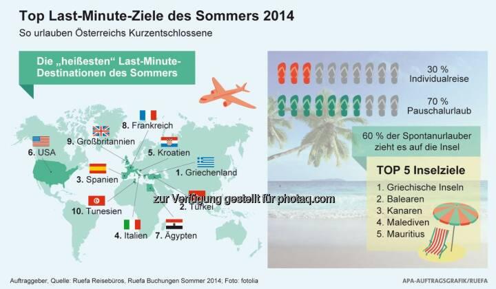 Verkehrsbüro Group: Wo Österreichs Kurzentschlossene urlauben: Die Top 10 Last Minute-Ziele des Sommers