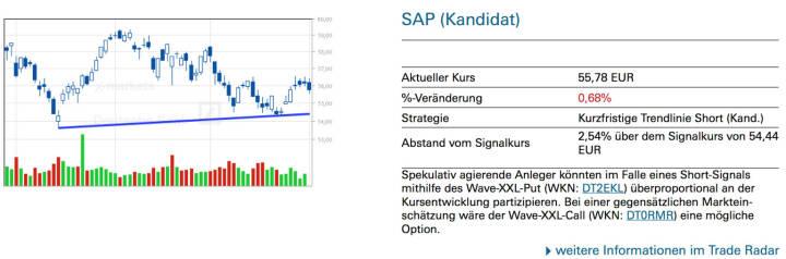SAP (Kandidat): Spekulativ agierende Anleger könnten im Falle eines Short-Signals mithilfe des Wave-XXL-Put (WKN: DT2EKL) überproportional an der Kursentwicklung partizipieren. Bei einer gegensätzlichen Markteinschätzung wäre der Wave-XXL-Call (WKN: DT0RMR) eine mögliche Option.
