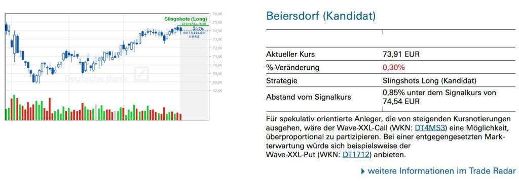 Beiersdorf (Kandidat): Für spekulativ orientierte Anleger, die von steigenden Kursnotierungen ausgehen, wäre der Wave-XXL-Call (WKN: DT4MS3) eine Möglichkeit, überproportional zu partizipieren. Bei einer entgegengesetzten Markterwartung würde sich beispielsweise derWave-XXL-Put (WKN: DT1712) anbieten., © Quelle: www.trade-radar.de (03.06.2014)