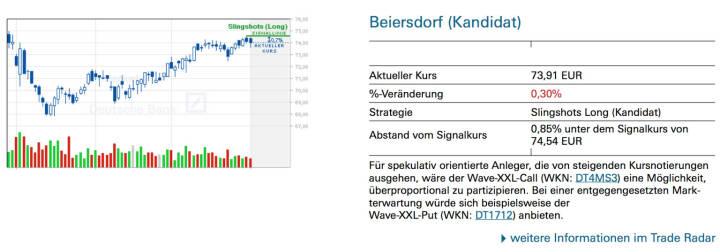 Beiersdorf (Kandidat): Für spekulativ orientierte Anleger, die von steigenden Kursnotierungen ausgehen, wäre der Wave-XXL-Call (WKN: DT4MS3) eine Möglichkeit, überproportional zu partizipieren. Bei einer entgegengesetzten Markterwartung würde sich beispielsweise derWave-XXL-Put (WKN: DT1712) anbieten.