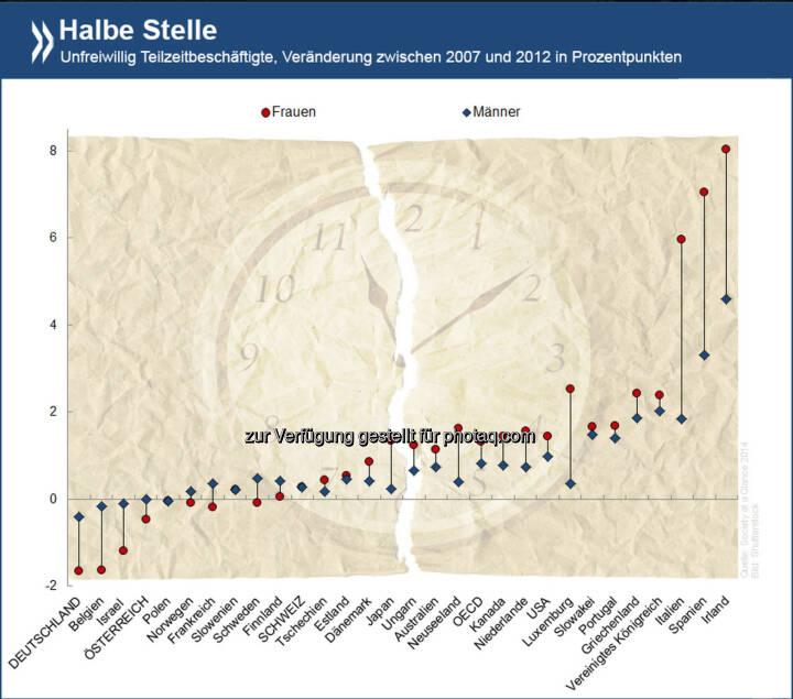 Mehr Arbeit, bitte! Seit 2007 ist der Anteil der Menschen, die unfreiwillig Teilzeit statt Vollzeit arbeiten, in den meisten OECD-Ländern gewachsen. Am stärksten betroffen sind Frauen in Italien, Spanien und Irland. Informiere Dich über Arbeitslosigkeit und Teilzeitarbeit unter http://bit.ly/U8HeIC (S. 99)