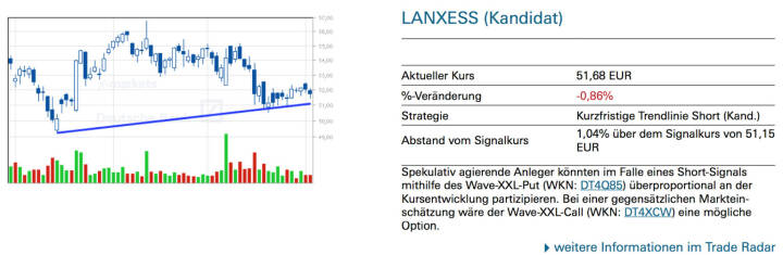 Lanxess (Kandidat): Spekulativ agierende Anleger könnten im Falle eines Short-Signals mithilfe des Wave-XXL-Put (WKN: DT4Q85) überproportional an der Kursentwicklung partizipieren. Bei einer gegensätzlichen Markteinschätzung wäre der Wave-XXL-Call (WKN: DT4XCW) eine mögliche Option.