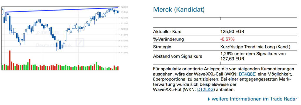 Merck (Kandidat): Für spekulativ orientierte Anleger, die von steigenden Kursnotierungen ausgehen, wäre der Wave-XXL-Call (WKN: DT4Q8E) eine Möglichkeit, überproportional zu partizipieren. Bei einer entgegengesetzten Markterwartung würde sich beispielsweise derWave-XXL-Put (WKN: DT2LKG) anbieten., © Quelle: www.trade-radar.de (04.06.2014)