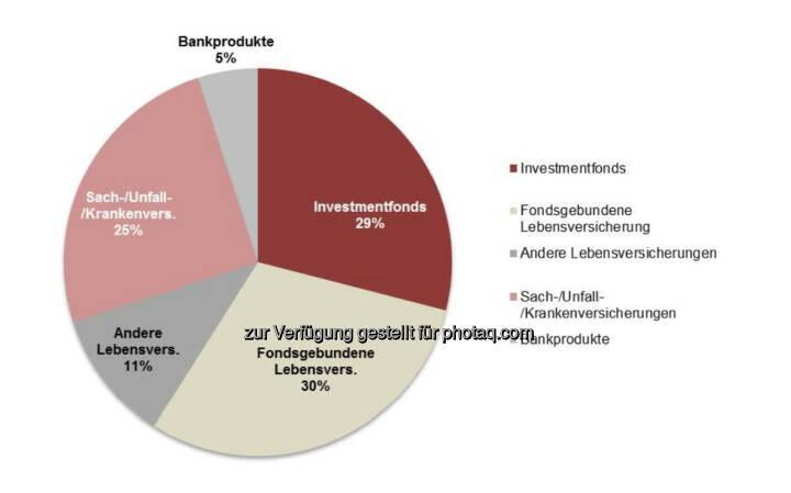 Swiss Life Select : Im ersten Quartal 2014 setzte sich das vermittelte Produktportfolio von analog dem ganzheitlichen Beratungsansatz der Persönlichen Finanz Strategie wie folgt zusammen: 29% Investmentfonds 30% Fondsgebundene Lebensversicherungen, 11% Andere Lebensversicherungen 25% Sach-, Unfall- und Krankenversicherungen 5 % Bankprodukte (Sparen und Finanzieren)
