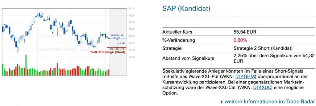 SAP (Kandidat): Spekulativ agierende Anleger könnten im Falle eines Short-Signals mithilfe des Wave-XXL-Put (WKN: DT4GHM) überproportional an der Kursentwicklung partizipieren. Bei einer gegensätzlichen Marktein-schätzung wäre der Wave-XXL-Call (WKN: DT4XDC) eine mögliche Option., © Quelle: www.trade-radar.de (05.06.2014)