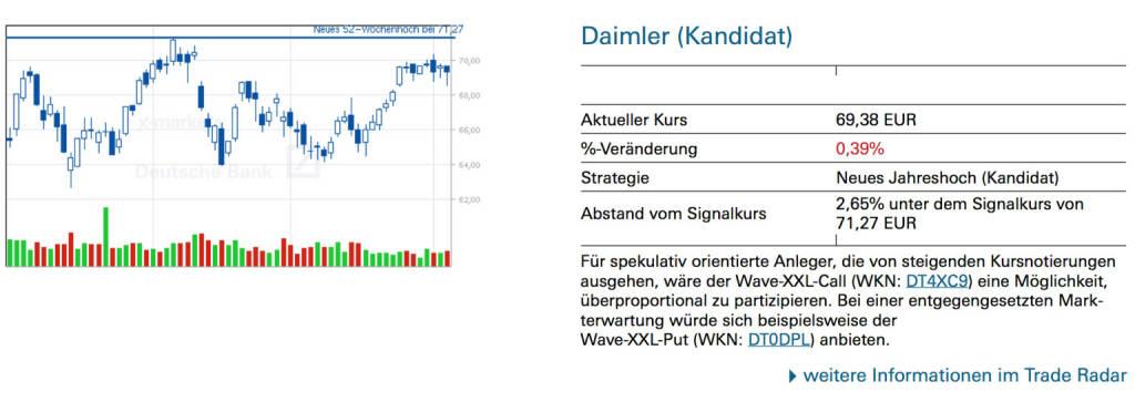 Daimler (Kandidat): Für spekulativ orientierte Anleger, die von steigenden Kursnotierungen ausgehen, wäre der Wave-XXL-Call (WKN: DT4XC9) eine Möglichkeit, überproportional zu partizipieren. Bei einer entgegengesetzten Markterwartung würde sich beispielsweise der Wave-XXL-Put (WKN: DT0DPL) anbieten., © Quelle: www.trade-radar.de (05.06.2014)