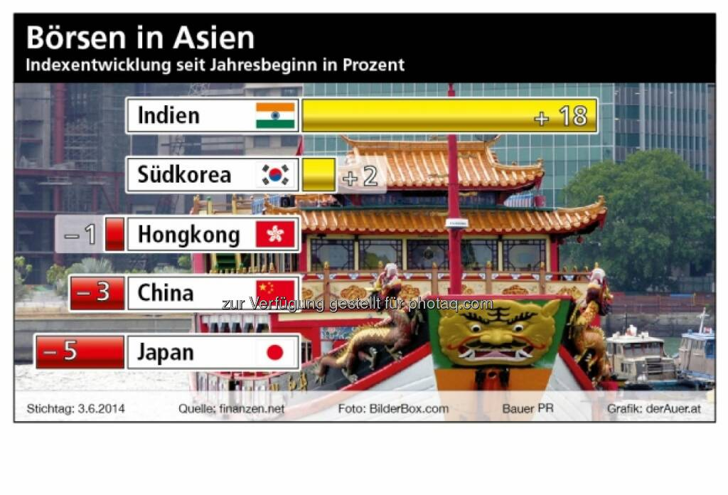 Börsen in Asien: Indien, Südkorea, Hongkong, China, Japan (derauer.at) (07.06.2014)