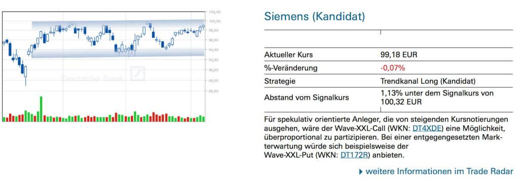 Siemens (Kandidat): Für spekulativ orientierte Anleger, die von steigenden Kursnotierungen ausgehen, wäre der Wave-XXL-Call (WKN: DT4XDE) eine Möglichkeit, überproportional zu partizipieren. Bei einer entgegengesetzten Mark-terwartung würde sich beispielsweise der Wave-XXL-Put (WKN: DT172R) anbieten., © Quelle: www.trade-radar.de (09.06.2014)