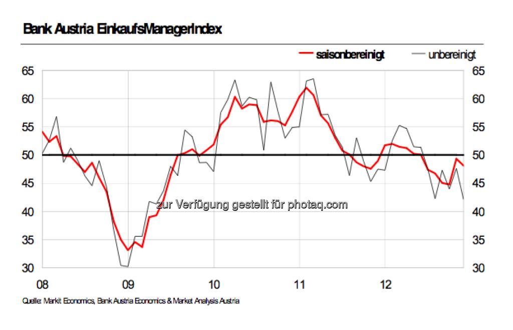 Bank Austria Einkaufsmanagerindex (30.12.2012)