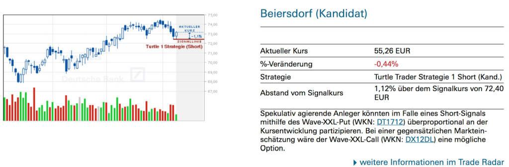 Beiersdorf (Kandidat): Spekulativ agierende Anleger könnten im Falle eines Short-Signals mithilfe des Wave-XXL-Put (WKN: DT1712) überproportional an der Kursentwicklung partizipieren. Bei einer gegensätzlichen Markteinschätzung wäre der Wave-XXL-Call (WKN: DX12DL) eine mögliche Option., © Quelle: www.trade-radar.de (10.06.2014)