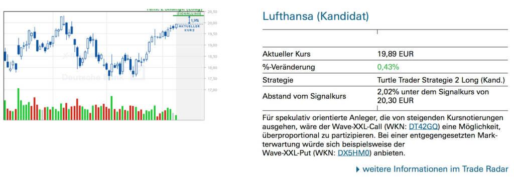 Lufthansa (Kandidat): Für spekulativ orientierte Anleger, die von steigenden Kursnotierungen ausgehen, wäre der Wave-XXL-Call (WKN: DT42GQ) eine Möglichkeit, überproportional zu partizipieren. Bei einer entgegengesetzten Markterwartung würde sich beispielsweise der Wave-XXL-Put (WKN: DX5HM0) anbieten., © Quelle: www.trade-radar.de (10.06.2014)