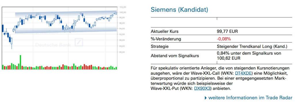 Siemens (Kandidat): Für spekulativ orientierte Anleger, die von steigenden Kursnotierungen ausgehen, wäre der Wave-XXL-Call (WKN: DT4XDE) eine Möglichkeit, überproportional zu partizipieren. Bei einer entgegengesetzten Markterwartung würde sich beispielsweise der Wave-XXL-Put (WKN: DX90X3) anbieten., © Quelle: www.trade-radar.de (11.06.2014)