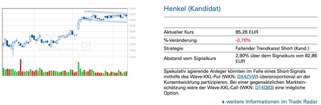 Henkel (Kandidat): Spekulativ agierende Anleger könnten im Falle eines Short-Signals mithilfe des Wave-XXL-Put (WKN: DX4ZVW) überproportional an der Kursentwicklung partizipieren. Bei einer gegensätzlichen Markteinschätzung wäre der Wave-XXL-Call (WKN: DT4Q83) eine mögliche Option., © Quelle: www.trade-radar.de (12.06.2014)