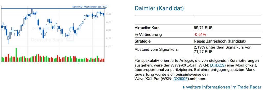 Daimler (Kandidat): Für spekulativ orientierte Anleger, die von steigenden Kursnotierungen ausgehen, wäre der Wave-XXL-Call (WKN: DT4XC9) eine Möglichkeit, überproportional zu partizipieren. Bei einer entgegengesetzten Marktterwartung würde sich beispielsweise der Wave-XXL-Put (WKN: DX900E) anbieten., © Quelle: www.trade-radar.de (12.06.2014)