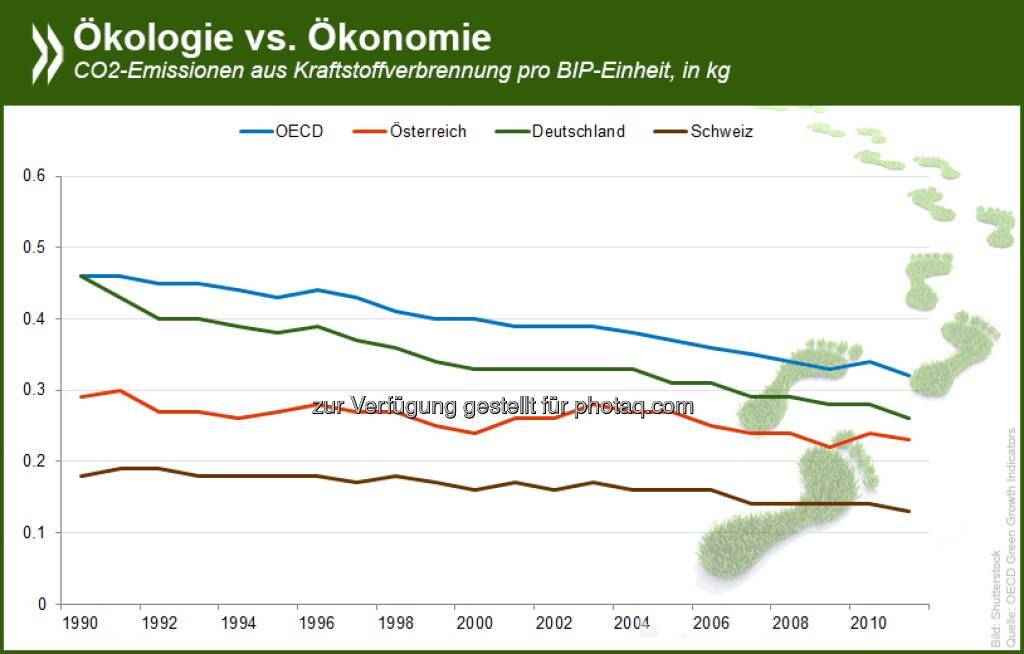 Schweizer Ökosystem: Auf ihre Wirtschaftsleistung bezogen stößt die Schweiz von allen OECD-Ländern am wenigsten CO2 aus. Auch pro Einwohner liegen die Emissionen nur etwa bei der Hälfte des OECD-Wertes.  Mehr Informationen zum Thema und Daten zu allen OECD-Ländern gibt es in unserer interaktiven Grafik: http://bit.ly/SSCUf5  Source: http://twitter.com/oecdstatistik, © OECD (13.06.2014)