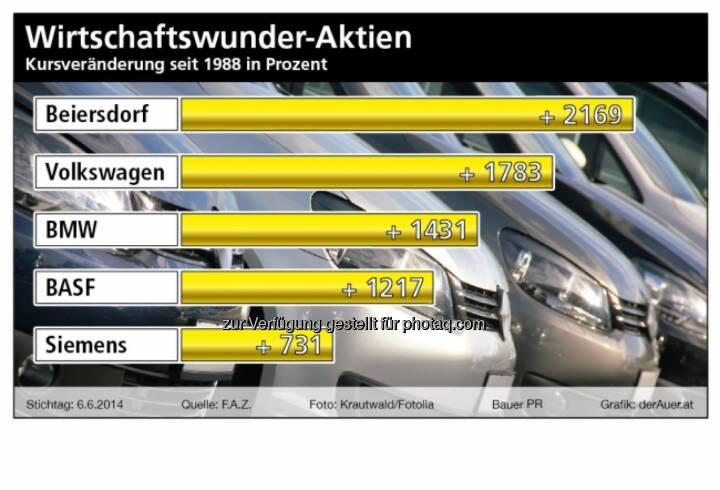 Wirtschaftswunder-Aktien: Beiersdorf, Volkswagen, BMW, BASF, Siemens (derauer.at)