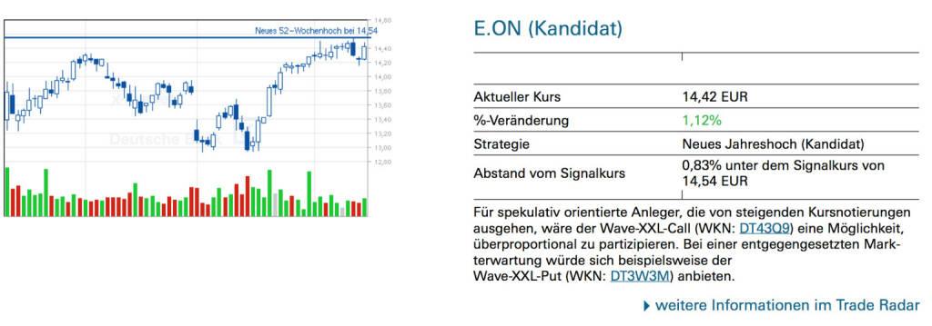 E.ON (Kandidat)Für spekulativ orientierte Anleger, die von steigenden Kursnotierungen ausgehen, wäre der Wave-XXL-Call (WKN: DT43Q9) eine Möglichkeit, überproportional zu partizipieren. Bei einer entgegengesetzten Markterwartung würde sich beispielsweise der Wave-XXL-Put (WKN: DT3W3M) anbieten., © Quelle: www.trade-radar.de (16.06.2014)