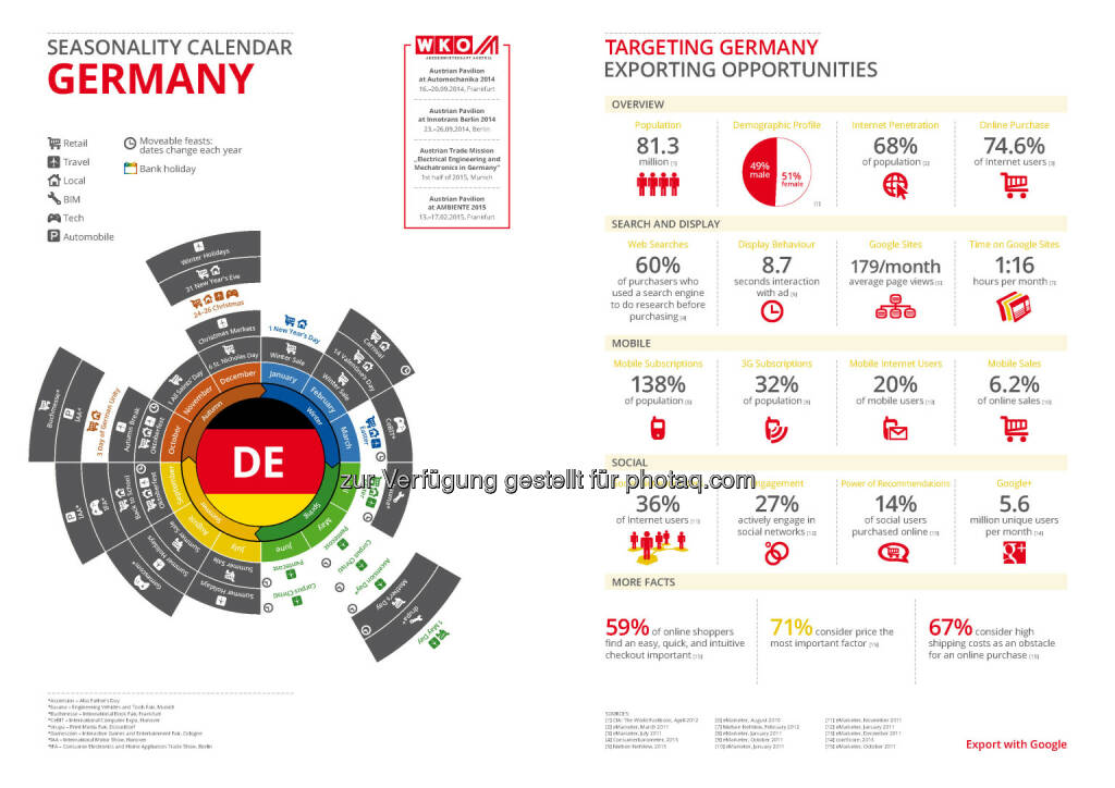 Deutschland in der Export Business Map  , © WKO Google (16.06.2014)