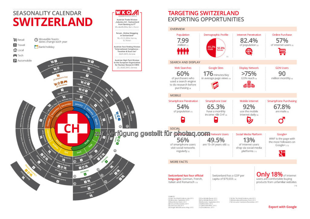 Schweiz in der Export Business Map  , © WKO Google (16.06.2014)