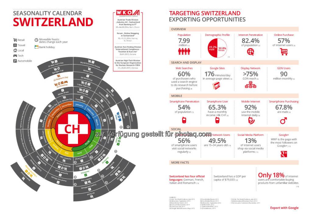 Schweiz in der Export Business Map  , © WKO Google (16.06.2014)