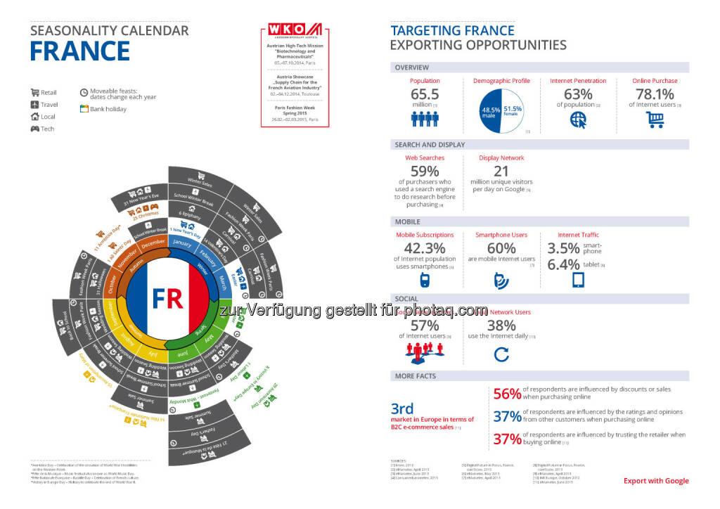 Frankreich in der Export Business Map  , © WKO Google (16.06.2014)