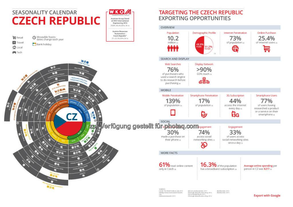 Tschechien in der Export Business Map  , © WKO Google (16.06.2014)