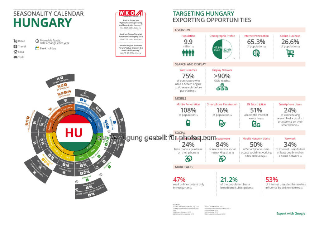 Ungarn in der Export Business Map  , © WKO Google (16.06.2014)