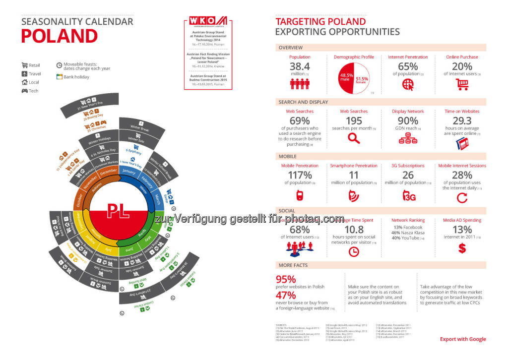 Polen in der Export Business Map  , © WKO Google (16.06.2014)